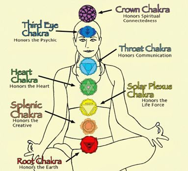 Yoga and it's importance to chakra's
